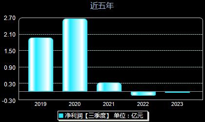 长青集团002616年净利润