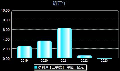赞宇科技002637年净利润