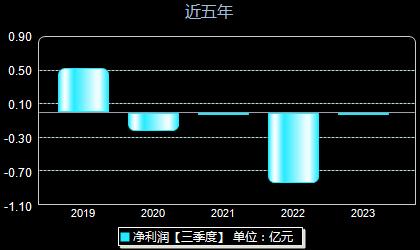 仁东控股002647年净利润