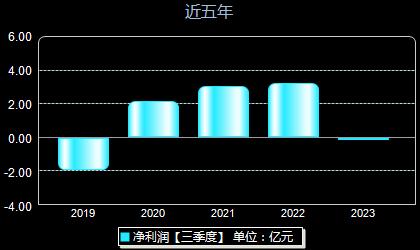京威股份002662年净利润