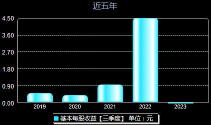 中矿资源002738每股收益