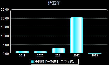 中矿资源002738年净利润