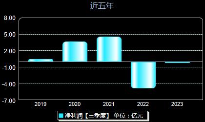 东音股份002793年净利润