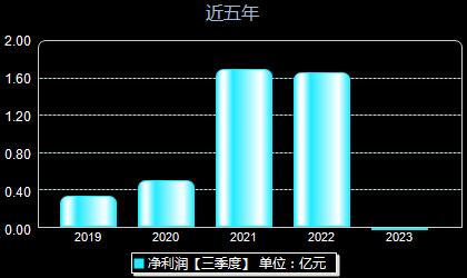 香山股份002870年净利润