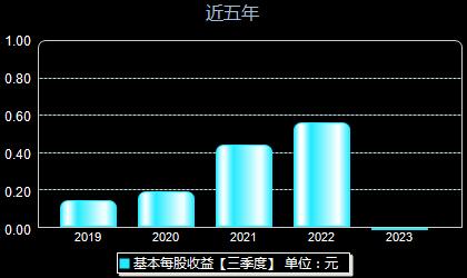 华阳集团002906每股收益