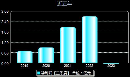 华阳集团002906年净利润