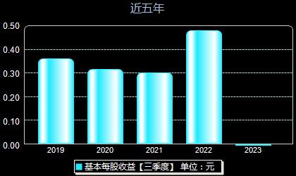 兴瑞科技002937每股收益
