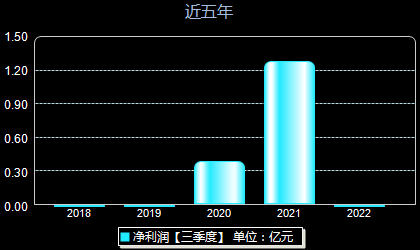 宇新股份002986年凈利潤