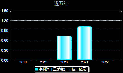 金富科技003018年凈利潤