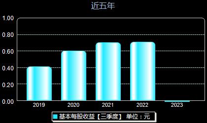 汉威科技300007每股收益