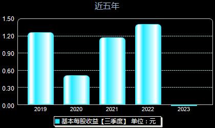 亿纬锂能300014每股收益