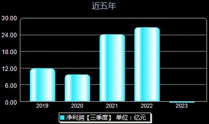亿纬锂能300014年净利润