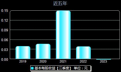 中元华电300018每股收益