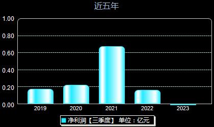 中元华电300018年净利润