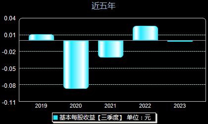 华星创业300025每股收益