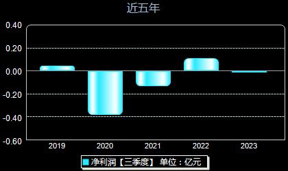 华星创业300025年净利润