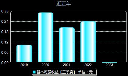 昌红科技300151每股收益