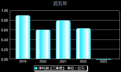 瑞凌股份300154年净利润