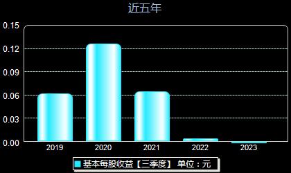 中海达300177每股收益