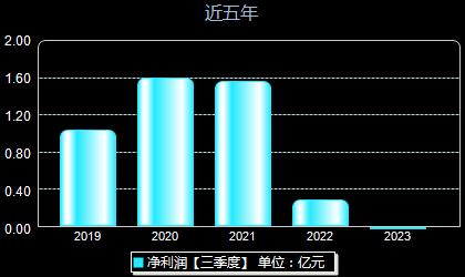 华峰超纤300180年净利润