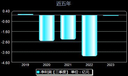 铁汉生态300197年净利润