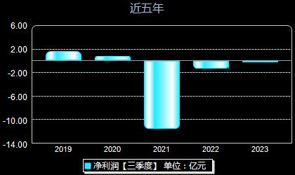 天泽信息300209年净利润