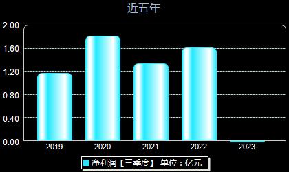 日科化学300214年净利润