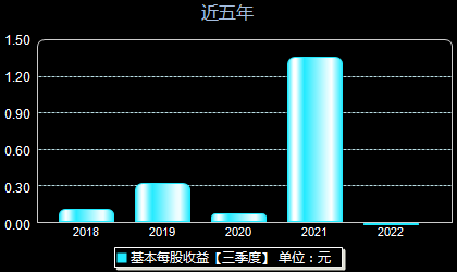 北京君正300223每股收益