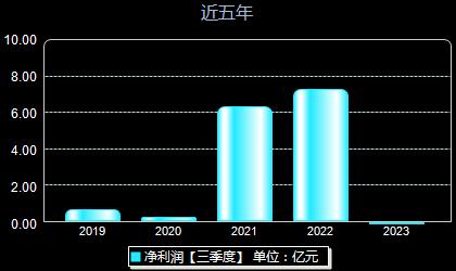 北京君正300223年净利润