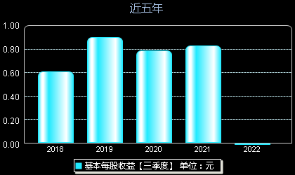 上海钢联300226每股收益