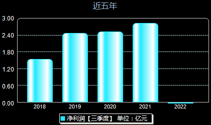 上海钢联300226年净利润