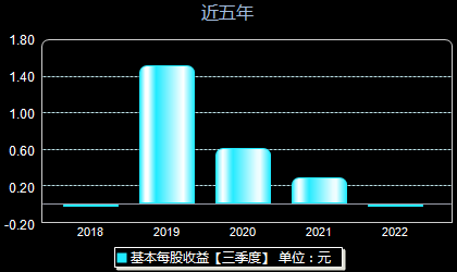 上海新阳300236每股收益