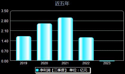 新天科技300259年净利润