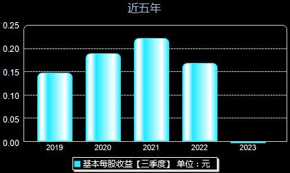 隆華科技300263每股收益