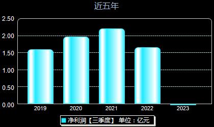 隆華科技300263年凈利潤