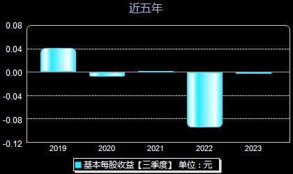 兴源环境300266每股收益