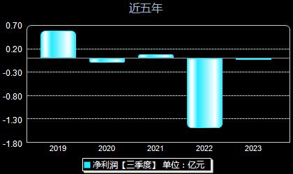 兴源环境300266年净利润