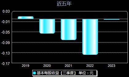 中威电子300270每股收益