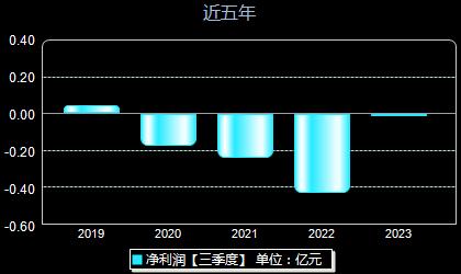中威电子300270年净利润