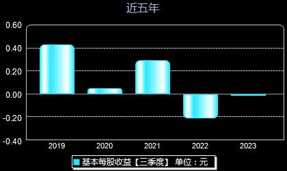 华宇软件300271每股收益