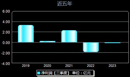 华宇软件300271年净利润