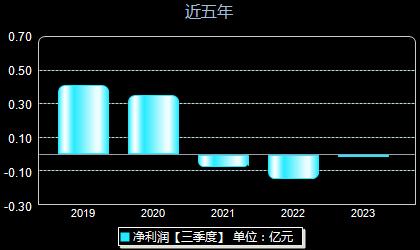宜安科技300328年凈利潤
