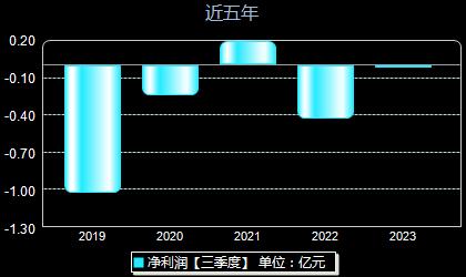 津膜科技300334年凈利潤