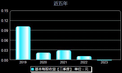 华民股份300345每股收益