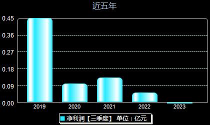 华民股份300345年净利润