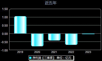 东土科技300353年净利润
