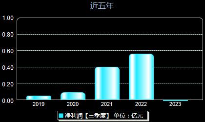 东华测试300354年净利润