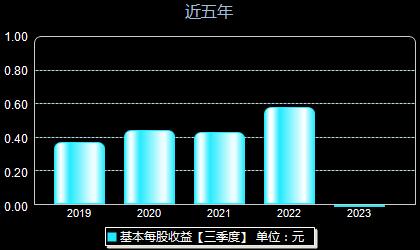 炬华科技300360每股收益