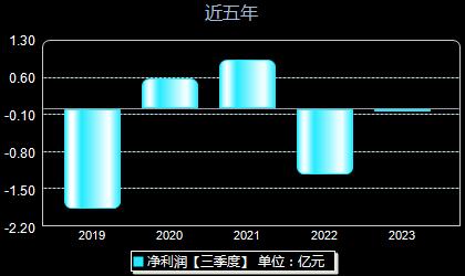 中文在线300364年净利润