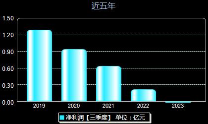 恒華科技300365年凈利潤